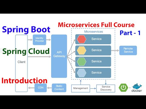 Microservices Full Course - Part-1 | Introduction | Spring Boot ...