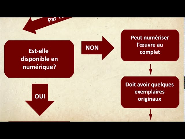 Projection en classe: Comment faire en respectant le droit d'auteur