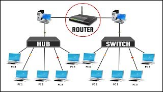 Difference between Hub Switch and Router | Network Device Explained 2018