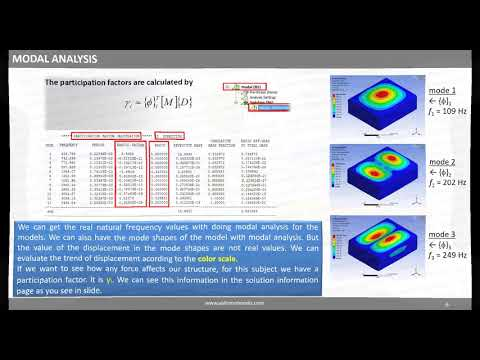 Ansys Workbench - Introduction To Dynamic Analysis Training Course