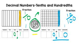 Decimals Place Value -Tenths and Hundredths - Elementary Math