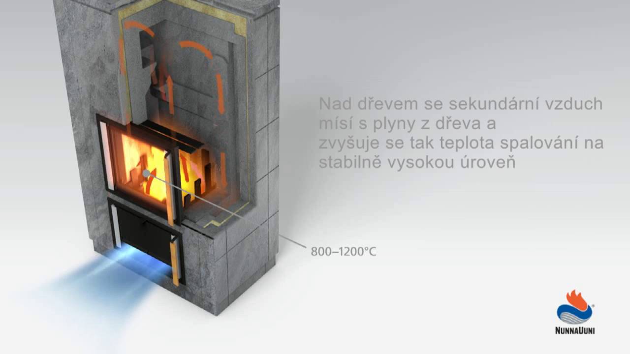 Technologie spalovani