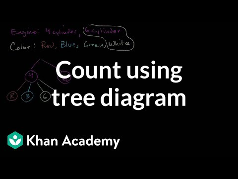 Count outcomes using tree diagram (video) Khan Academy