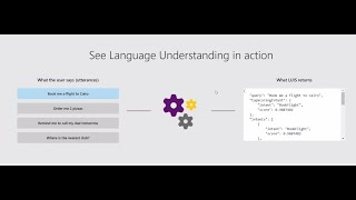 A Dialogue with your Data – Interactive AI with Azure Cognitive Services By Matt Gordon (Recorded Webinar)
