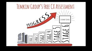 Stages Of Customer Experience (CX) Maturity