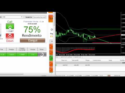 Automatizzare strategia forex