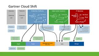 Future-Ready Datacenter, Future-Ready Managed Services