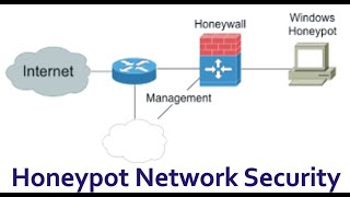 Java Projects With Source Code - Honeypot Project in Java