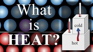 What is Heat? A brief introduction at the particle level.