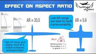Concept of Wing Aspect Ratio | | GATE Aerospace Engineering