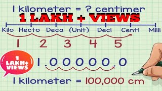 How to Convert Units - Unit Conversion Made Easy || mathssupport