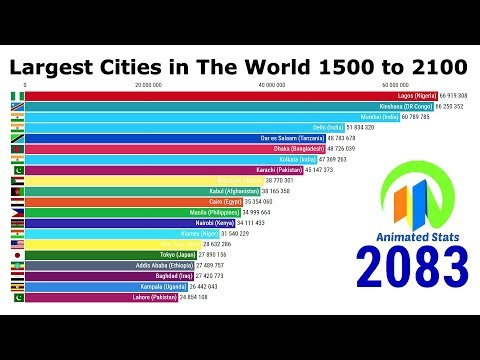 Largest cities in the world through time