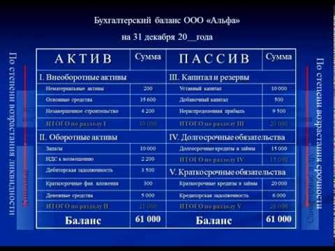 Тема 1.2 Предмет, объекты и метод бухгалтерского учёта.