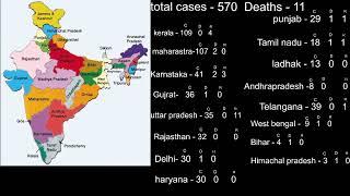 [LIVE] Corona virus state wise positive cases status || Guna07