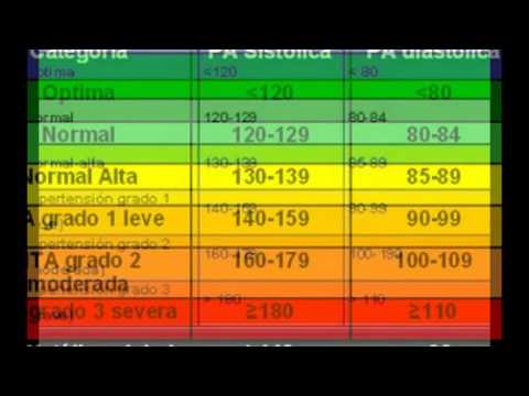 Crisis hipertensiva es la cantidad de presión