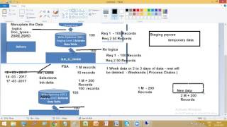 SAP BW Training Videos   SAP BW Tutorials for Beginners