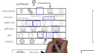 How to start using Business Architecture?