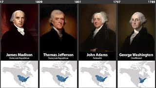 Timeline of U.S. Presidents