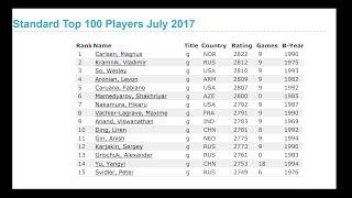 Новый рейтинг самых сильных шахматистов и шахматисток Фиде (Fide). Chess ratings. Новости шахмат.