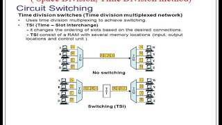 Circuit Switching  ( Space Division, Time Division method)