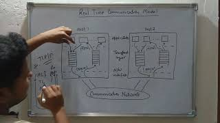 21. Real Time Communication Model | Real Time Systems