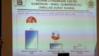 Indo Barometer: Ganjar Parnowo-Taj Yasin Unggul 67,3 Persen