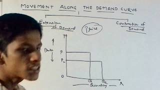 MOVEMENT /SHIFT  OF DEMAND CURVE