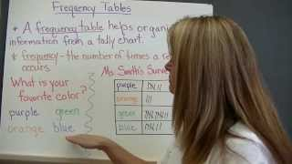 Collect and Organize Data (video 1)