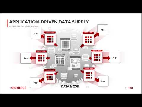 CNCF On-Demand Webinar: Time to talk about DataMesh
