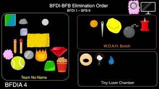 BFDI-BFB Elimination Order