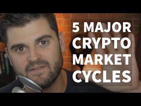 Cboe bitcoin ateities sandoriai interaktyvūs brokeriai