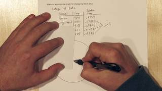 Graphs for Categorical Data: Pie Charts & Bar Chart