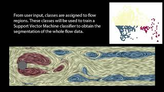A User-friendly Interactive Framework for Unsteady Fluid Flow Segmentation and Visualization