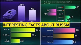 RUSSIA FACTS! Find Out What Is Russia's Life Expectancy, Percentage Of Internet Users And Other Data