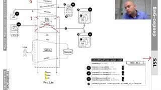 WEB.6.1: HTTPS и SSL/PKI - сертификат, выданный центром сертификации, часть 1