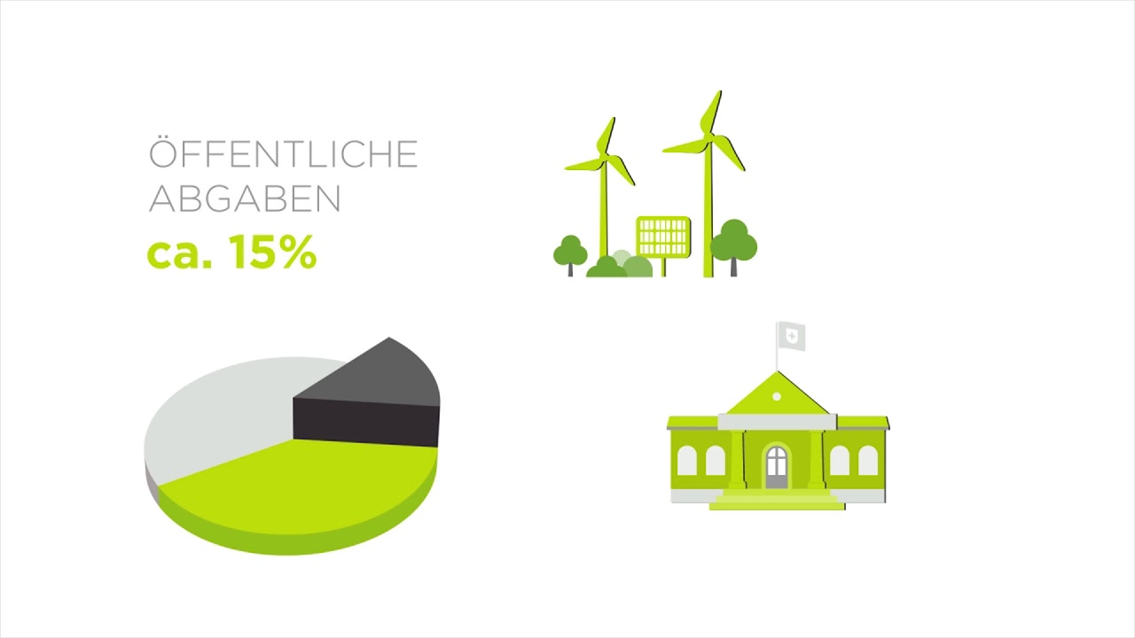 Der Strompreis erklärt | CKW