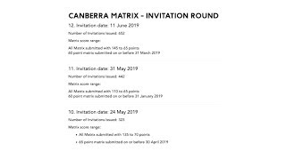 5 things you should know about Canberra Matrix-ACT 190 VISA