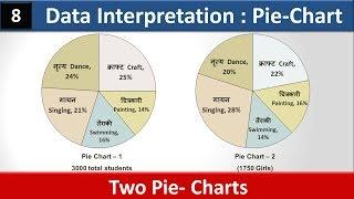 Data Interpretation ( DI ) - 8 | Pie-Chart | Devesh Sir | SSC | CGPSC | Bar - Graph | Line Chart
