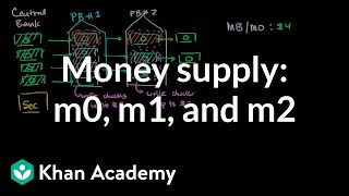 Money Supply- M0 M1 and M2