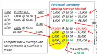 Moving Average Inventory Costing (Perpetual Inventory, COGS, Ending Inventory)