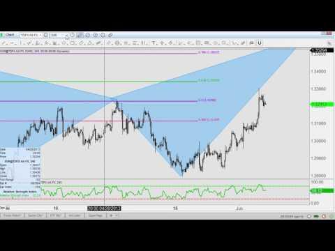 FOREX  Pattern Trading