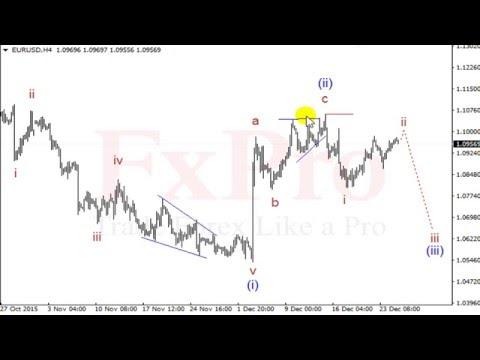 Применение индикатора futurofx в торговле бинарными опционами