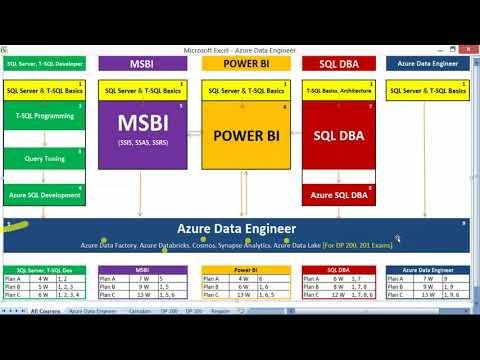 Azure Data Engineer Training - YouTube