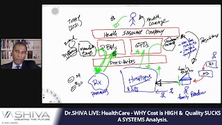 Dr.SHIVA LIVE: HealthCare - WHY Cost is HIGH &  Quality SUCKS.  A SYSTEMS Analysis.