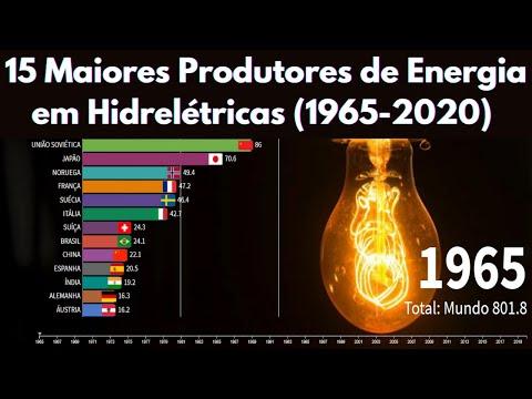 15 Maiores Produtores de Energia em Hidreltricas (1965-2020)