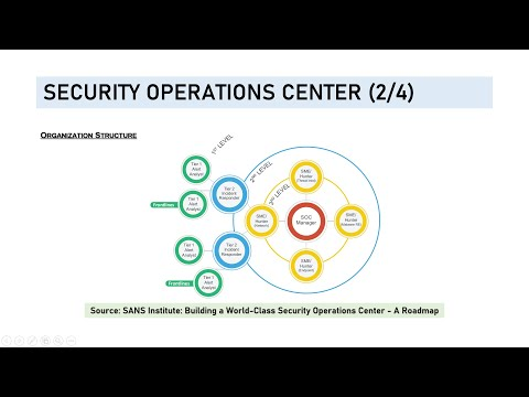 Tutorial: Security Operations Center SOC (in Bahasa Indonesia ...