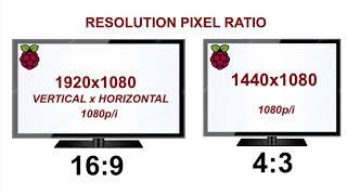 Resolution: Understanding Monitor resolution and Aspect Ratio