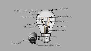 How bulb works....