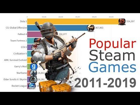 「2012~2019年Steam最受歡迎的遊戲排行」