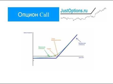 Обучение торговле бинарными опционами